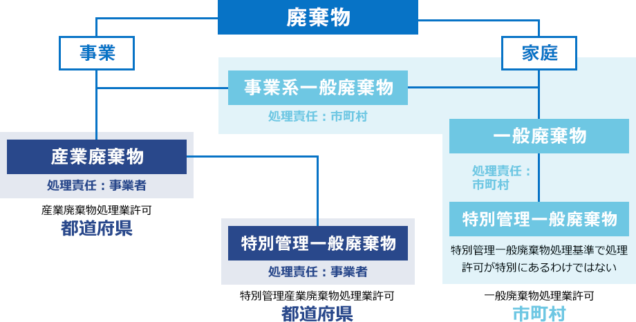 廃棄物の分類と処理業許可の範囲
